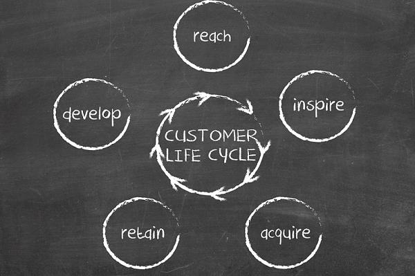 phần mềm crm tối ưu hóa vòng đời khách hàng