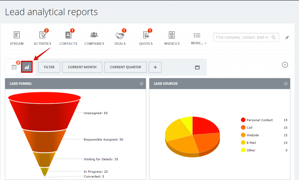 báo cáo lead