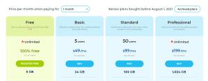 Chi phí các gói của Bitrix24 Cloud