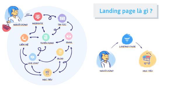 Landing Page được xem như trang đích của chiến dịch Marketing